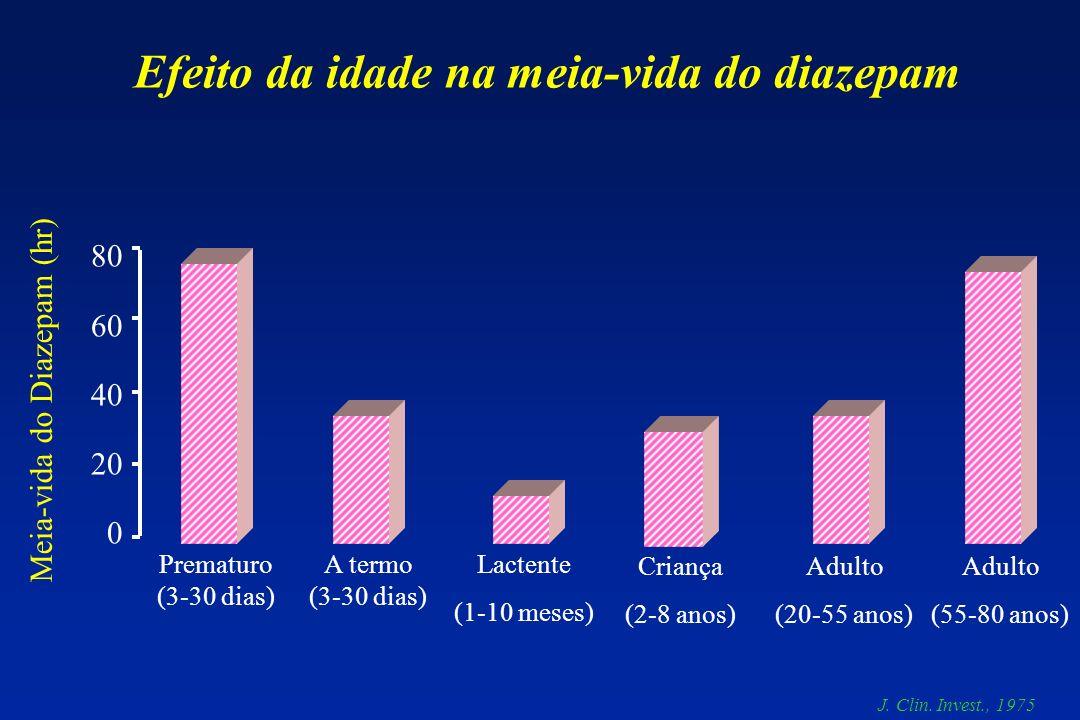 80 60 40 20 0 Prematuro (3-30 dias) A termo (3-30 dias) Lactente (1-10 meses) Criança (2-8 anos) Adulto (20-55 anos) Adulto (55-80 anos) Meia-vida do