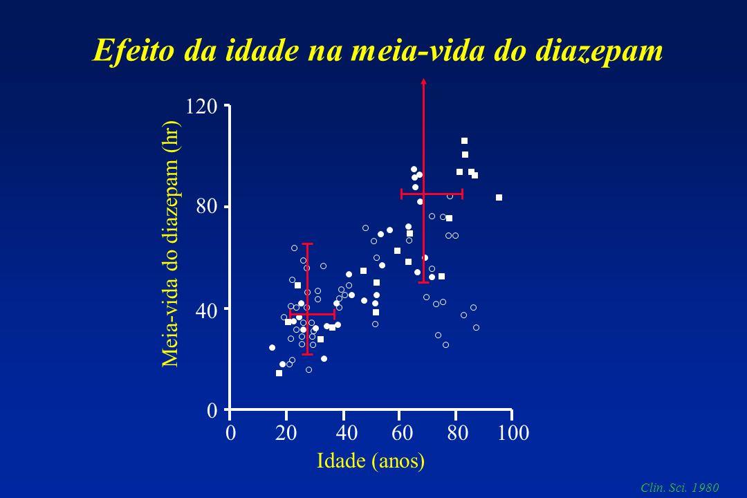 120 80 40 0 0 20 40 60 80 100 Idade (anos) Meia-vida do diazepam (hr) Efeito da idade na meia-vida do diazepam Clin. Sci. 1980