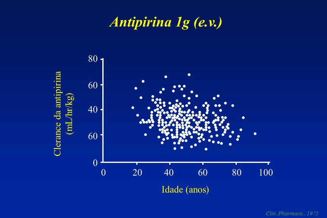 80 60 40 60 0 0 20 40 60 80 100 Idade (anos) Clerance da antipirina (mL/hr/kg) Antipirina 1g (e.v.) Clin. Pharmaco., 1975