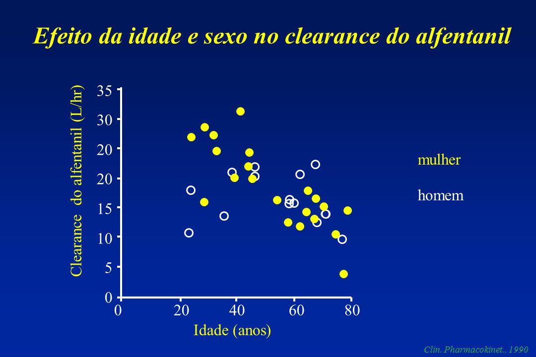 0 20 40 60 80 35 30 20 15 10 5 0 Idade (anos) Clearance do alfentanil (L/hr) Efeito da idade e sexo no clearance do alfentanil Clin. Pharmacokinet., 1