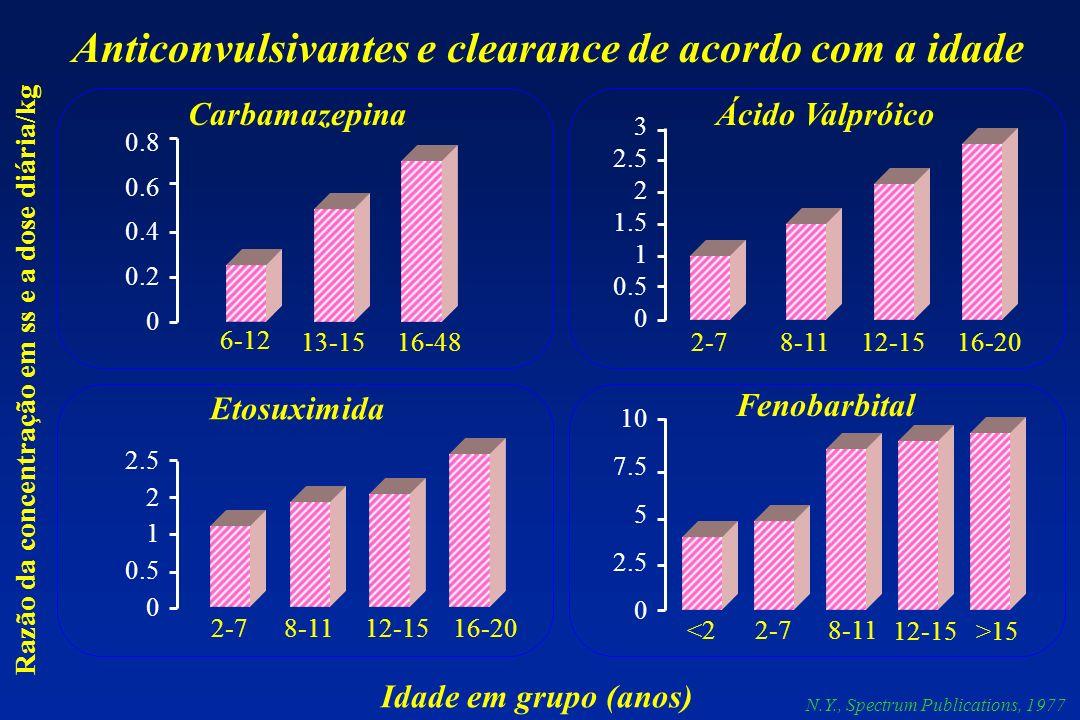 0.8 0.6 0.4 0.2 0 3 2.5 2 1.5 1 0.5 0 2.5 2 1 0.5 0 10 7.5 5 2.5 0 Razão da concentração em ss e a dose diária/kg 6-12 13-1516-482-78-1112-1516-20 2-7