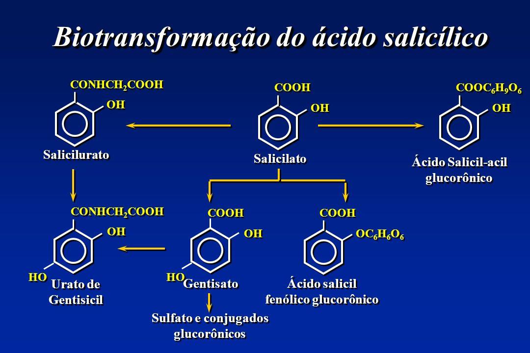 Biotransformação do ácido salicílico CONHCH 2 COOH OH CONHCH 2 COOH OH COOH OH COOH OH COOC 6 H 9 O 6 OH COOH OC 6 H 6 O 6 HO Sulfato e conjugados glu