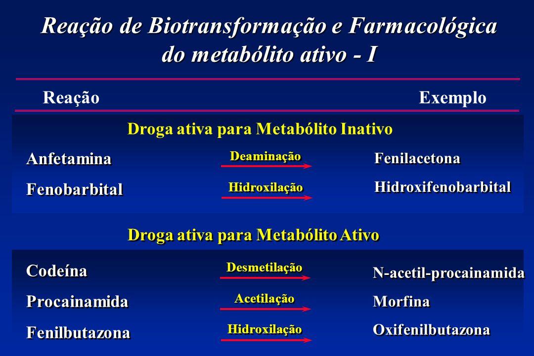 Reação de Biotransformação e Farmacológica do metabólito ativo - I Anfetamina Fenobarbital Anfetamina Fenobarbital ReaçãoExemplo Droga ativa para Meta