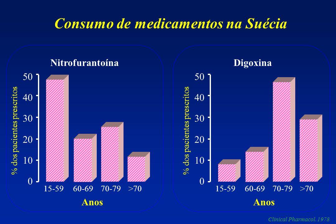 50 40 30 20 10 0 % dos pacientes prescritos Nitrofurantoína 15-59 60-69 70-79 >70 Consumo de medicamentos na Suécia 50 40 30 20 10 0 % dos pacientes p