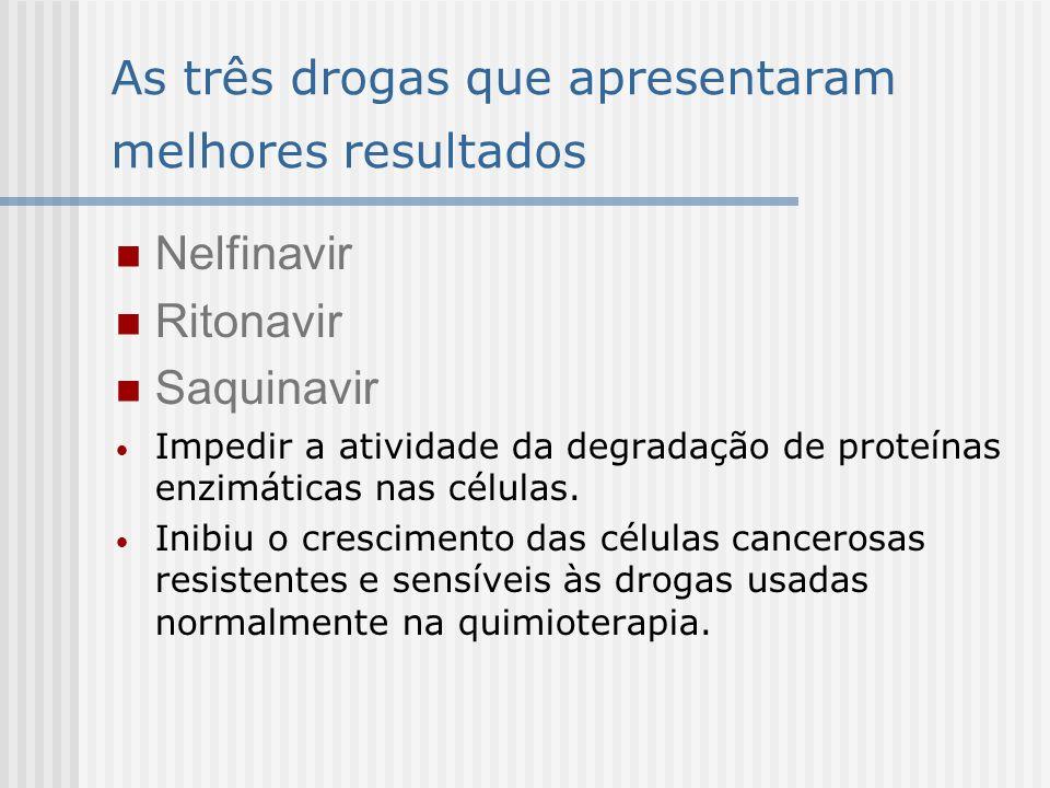 As três drogas que apresentaram melhores resultados Nelfinavir Ritonavir Saquinavir Impedir a atividade da degradação de proteínas enzimáticas nas cél