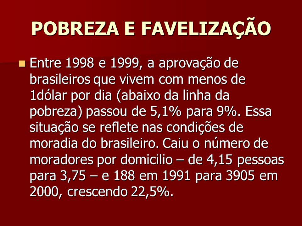 POBREZA E FAVELIZAÇÃO Entre 1998 e 1999, a aprovação de brasileiros que vivem com menos de 1dólar por dia (abaixo da linha da pobreza) passou de 5,1%