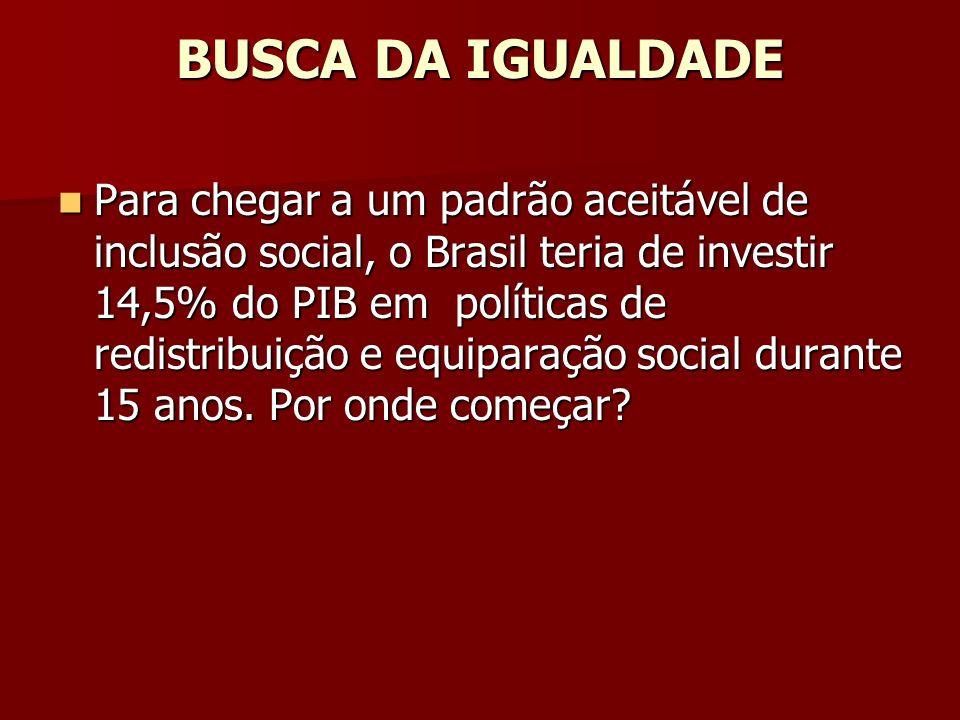 BUSCA DA IGUALDADE Para chegar a um padrão aceitável de inclusão social, o Brasil teria de investir 14,5% do PIB em políticas de redistribuição e equi