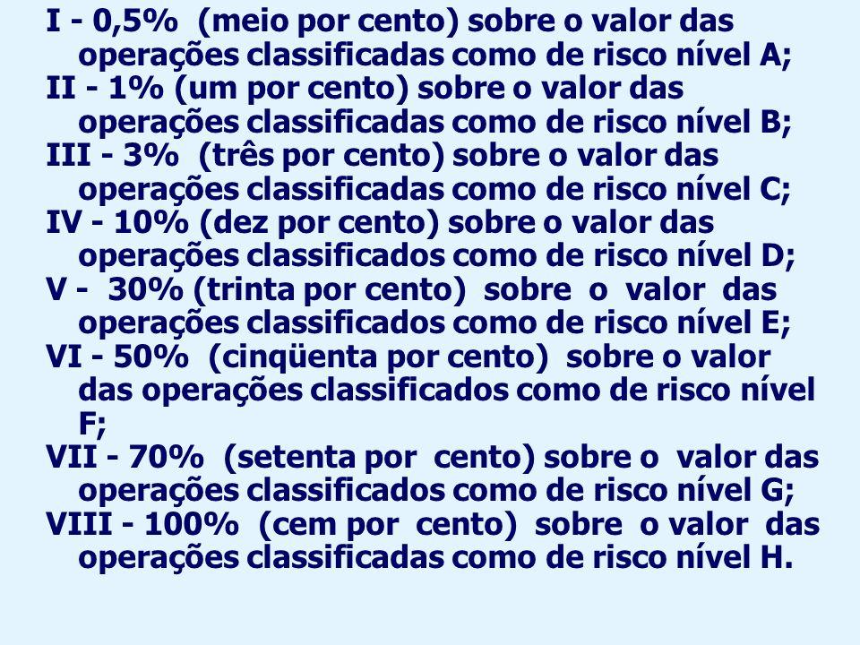 I - 0,5% (meio por cento) sobre o valor das operações classificadas como de risco nível A; II - 1% (um por cento) sobre o valor das operações classifi