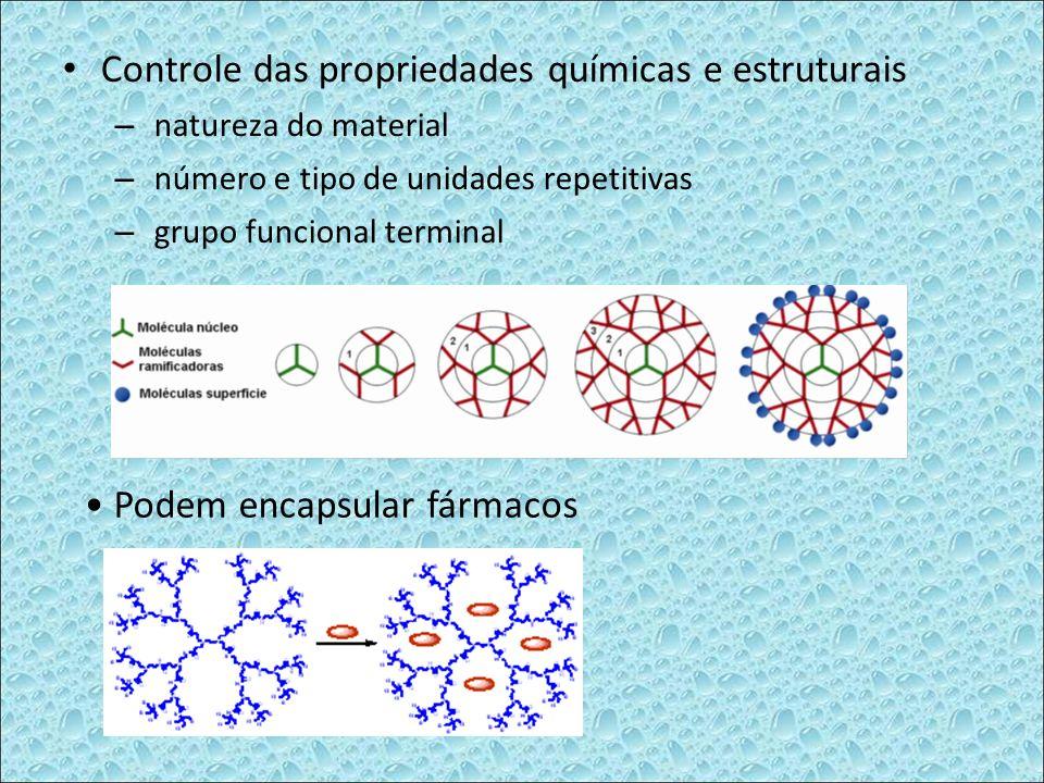 Controle das propriedades químicas e estruturais – natureza do material – número e tipo de unidades repetitivas – grupo funcional terminal Podem encap