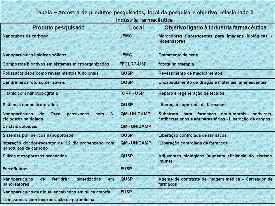 Tabela – Amostra de produtos pesquisados, local da pesquisa e objetivo relacionado à indústria farmacêutica Tratamento de leishmaniose cutâneaUFMGLipo