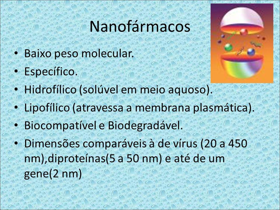 Nanofármacos Baixo peso molecular. Específico. Hidrofílico (solúvel em meio aquoso). Lipofílico (atravessa a membrana plasmática). Biocompatível e Bio