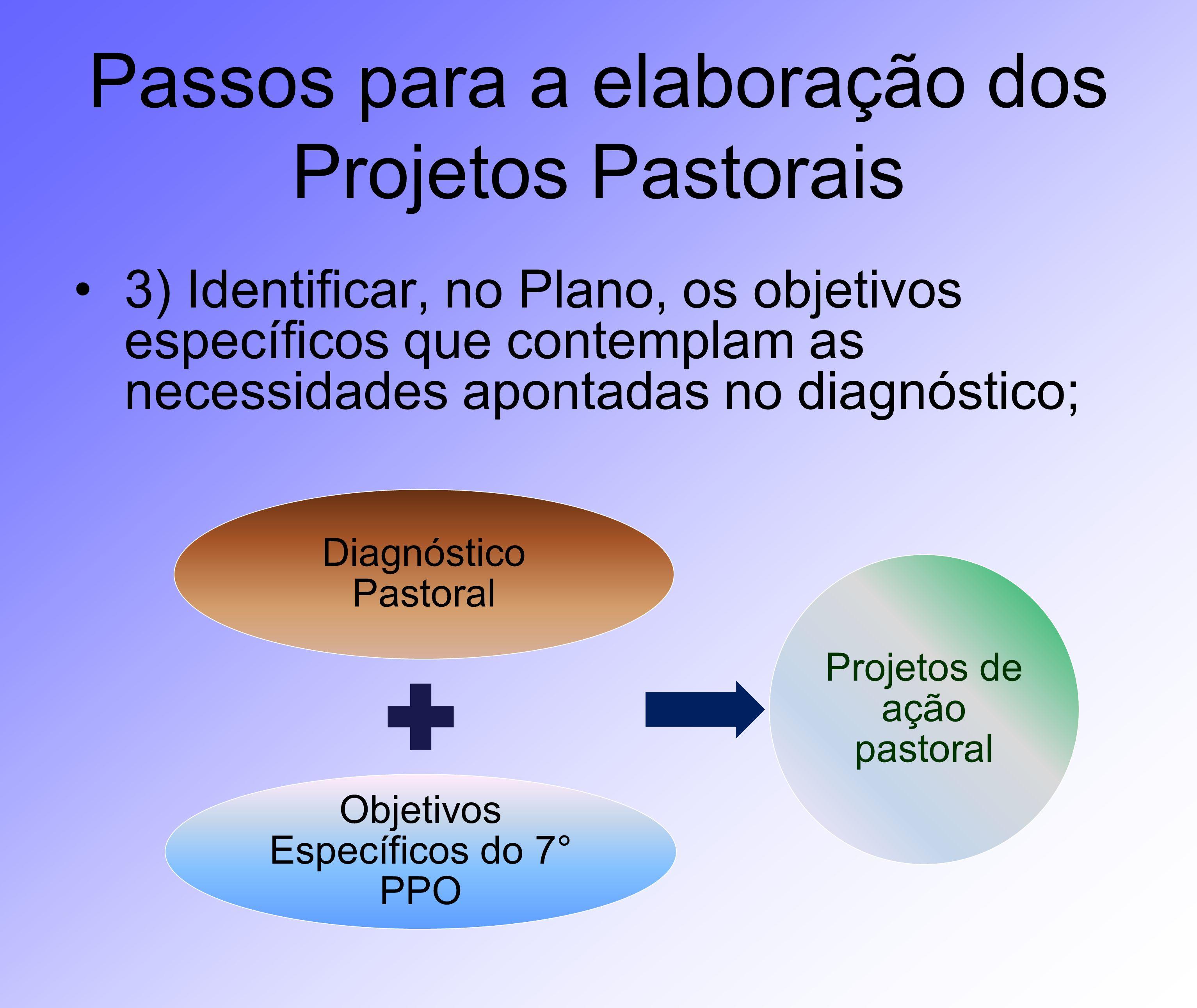 Passos para a elaboração dos Projetos Pastorais 3) Identificar, no Plano, os objetivos específicos que contemplam as necessidades apontadas no diagnós
