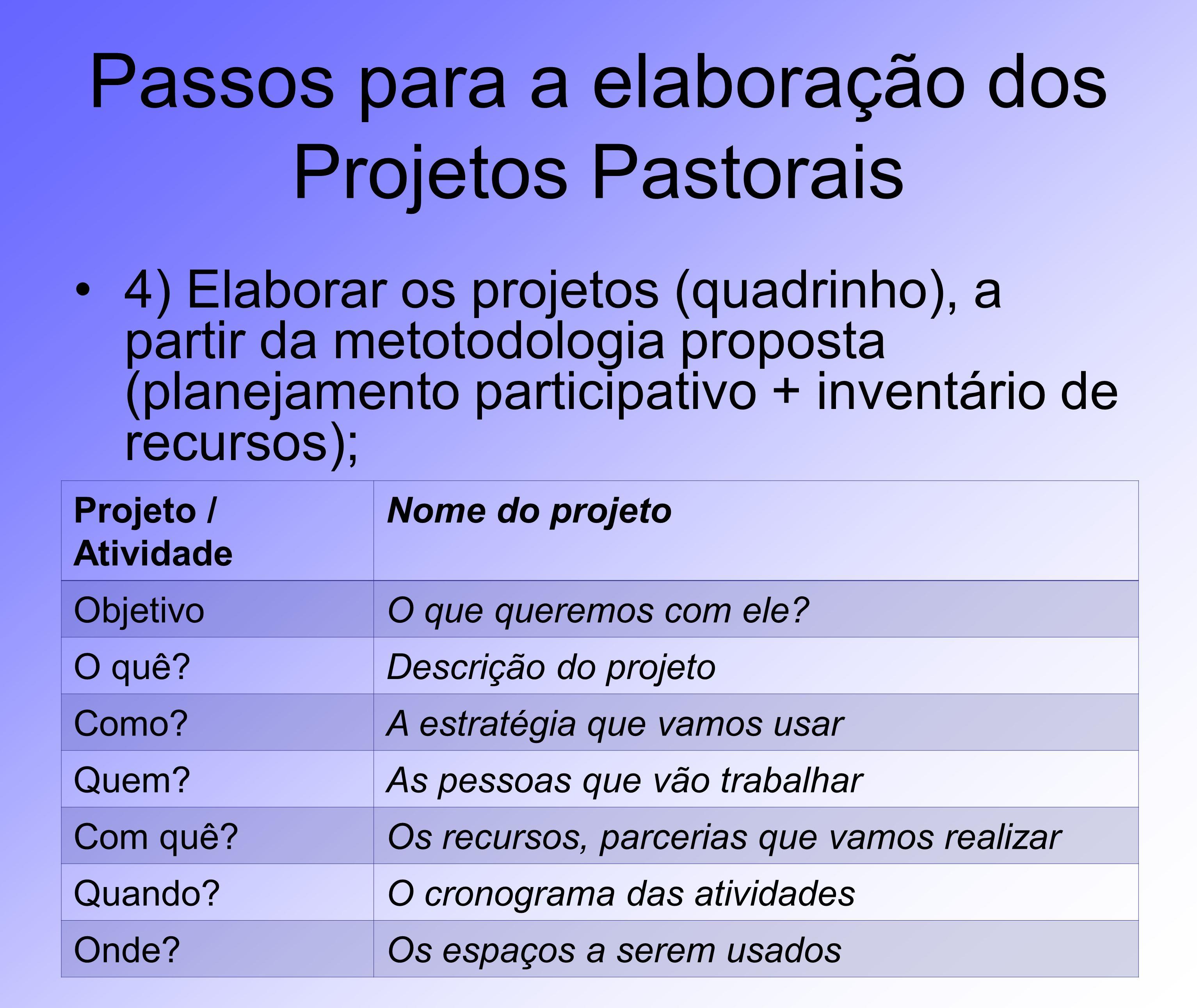 Passos para a elaboração dos Projetos Pastorais 4) Elaborar os projetos (quadrinho), a partir da metotodologia proposta (planejamento participativo +