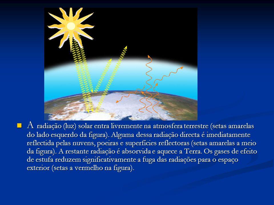 A radiação (luz) solar entra livremente na atmosfera terrestre (setas amarelas do lado esquerdo da figura). Alguma dessa radiação directa é imediatame