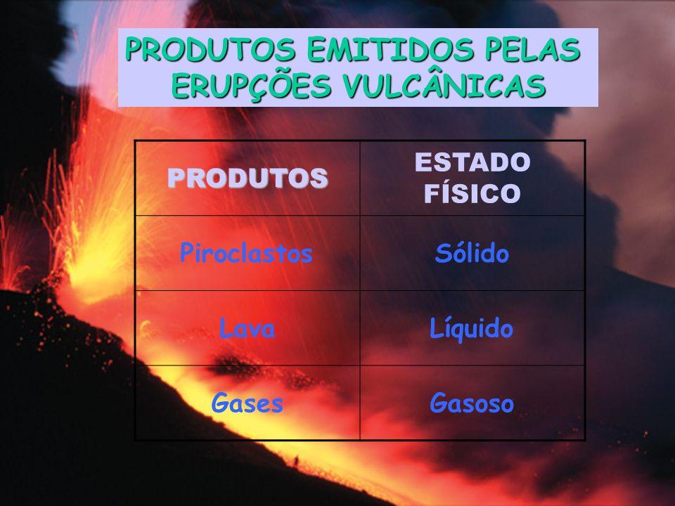 PRODUTOS EMITIDOS PELAS ERUPÇÕES VULCÂNICAS PRODUTOS ESTADO FÍSICO PiroclastosSólido LavaLíquido GasesGasoso