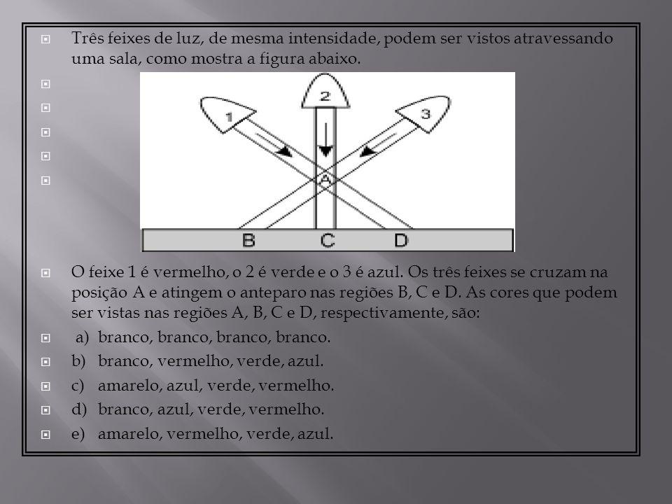 Três feixes de luz, de mesma intensidade, podem ser vistos atravessando uma sala, como mostra a figura abaixo.