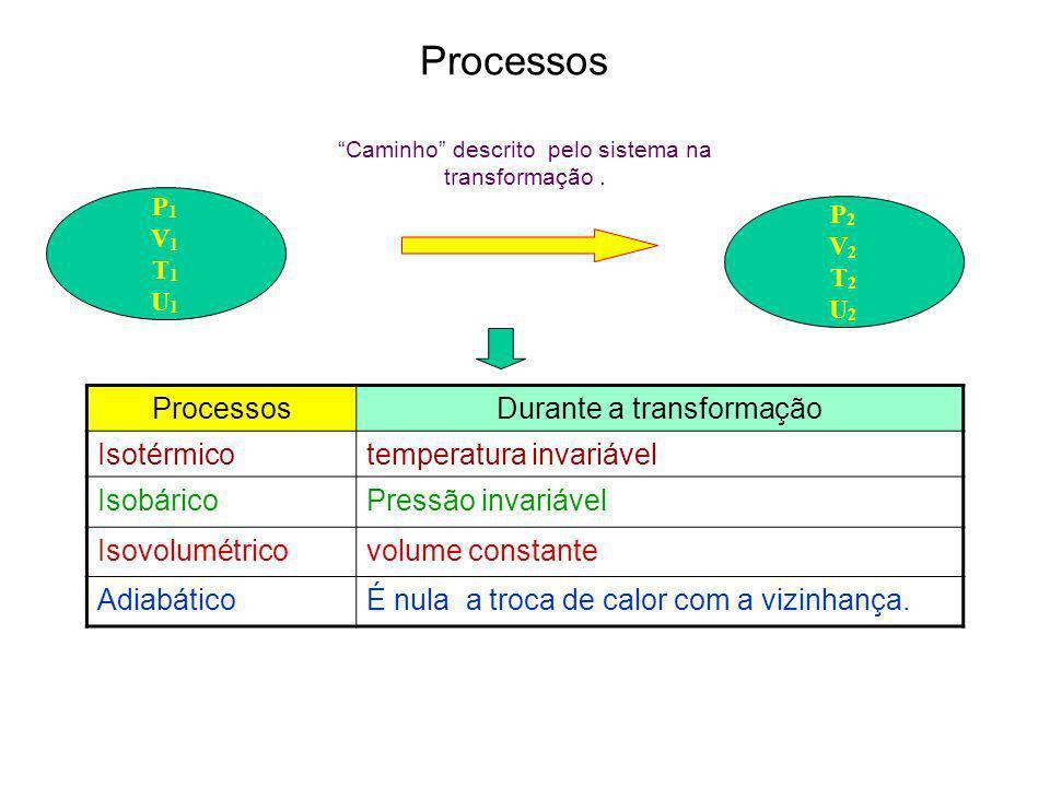 Transformações 1 a Lei da Termodinâmica ΔU = U 2 – U 1 Variação Energia Interna t > 0 energia que sai do sistema t < 0 energia que entra no sistema Q > 0 calor que entra no sistema Q < 0 calor que sai do sistema 1 a Lei Q = t + ΔU Sistema Fechado