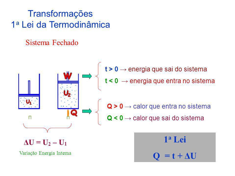 U = Q - t Gás Expansão nula t = 0 Δ U = Q = (mc) gás ΔT Como (mc) gás = ctc ΔU depende apenas de ΔT.