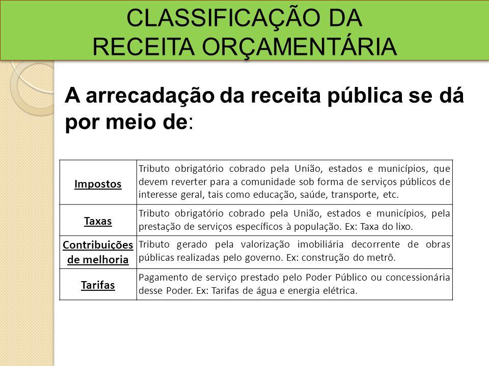 CLASSIFICAÇÃO DA RECEITA ORÇAMENTÁRIA CLASSIFICAÇÃO DA RECEITA ORÇAMENTÁRIA Impostos Tributo obrigatório cobrado pela União, estados e municípios, que
