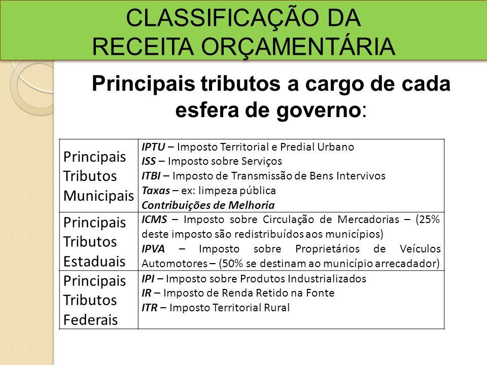 CLASSIFICAÇÃO DA RECEITA ORÇAMENTÁRIA CLASSIFICAÇÃO DA RECEITA ORÇAMENTÁRIA Principais Tributos Municipais IPTU – Imposto Territorial e Predial Urbano