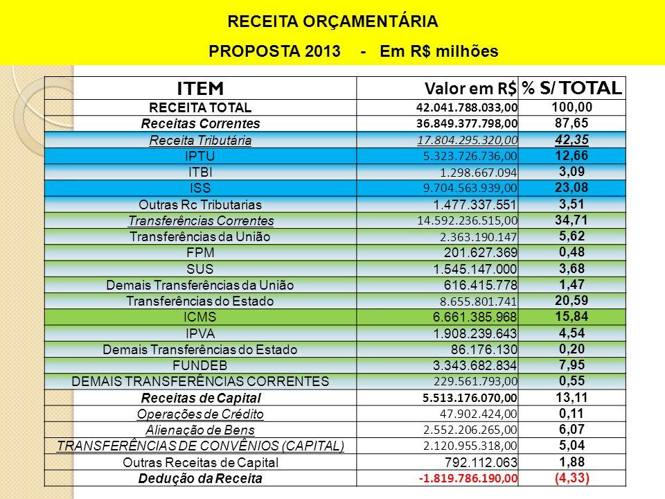 ITEM Valor em R$ % S/ TOTAL RECEITA TOTAL 42.041.788.033,00 100,00 Receitas Correntes 36.849.377.798,00 87,65 Receita Tributária 17.804.295.320,00 42,