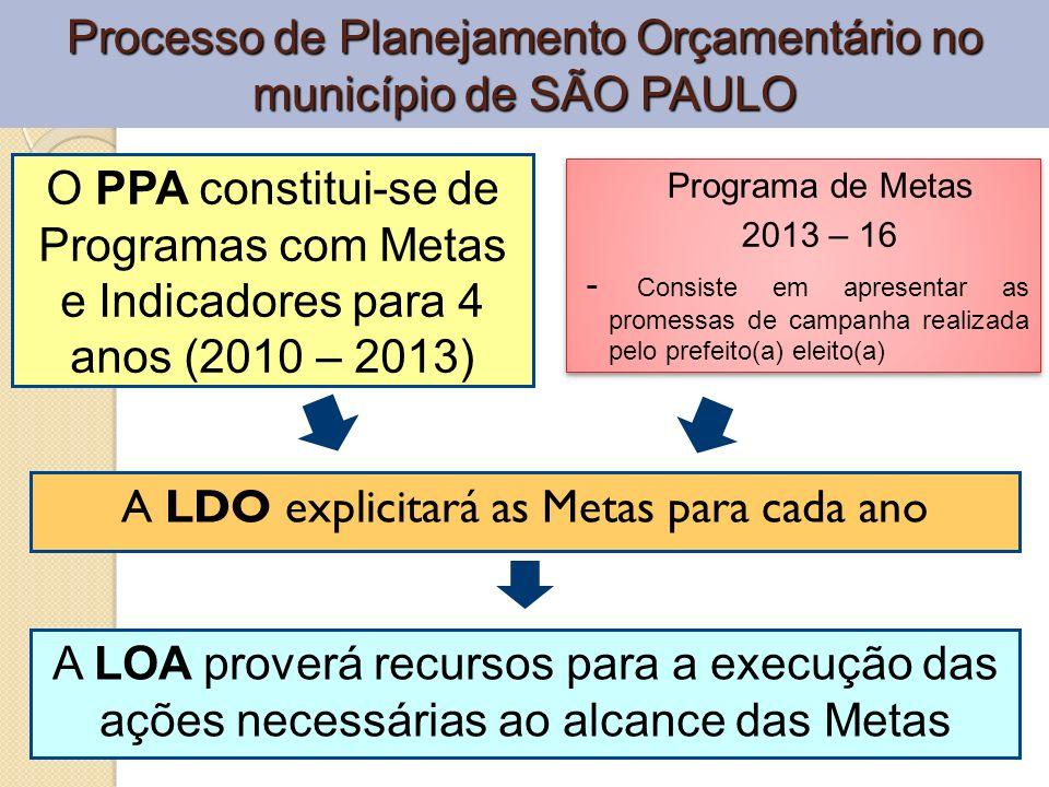 Processo de Planejamento Orçamentário no município de SÃO PAULO A LDO explicitará as Metas para cada ano O PPA constitui-se de Programas com Metas e I