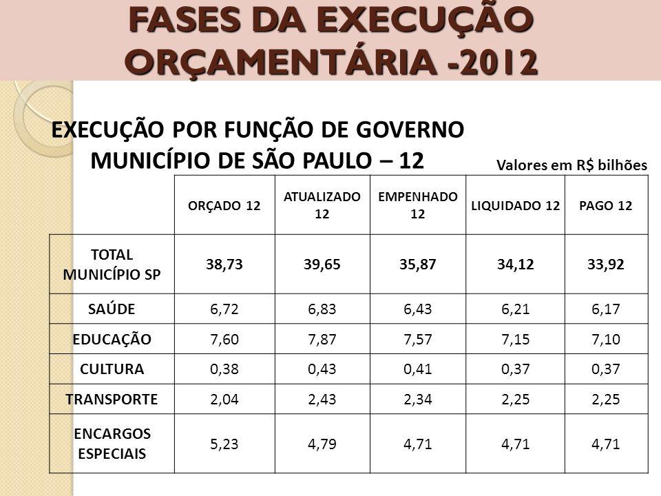 FASES DA EXECUÇÃO ORÇAMENTÁRIA -2012 EXECUÇÃO POR FUNÇÃO DE GOVERNO MUNICÍPIO DE SÃO PAULO – 12 Valores em R$ bilhões ORÇADO 12 ATUALIZADO 12 EMPENHAD