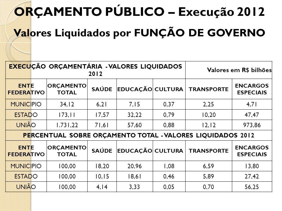 ORÇAMENTO PÚBLICO – Execução 2012 Valores Liquidados por FUNÇÃO DE GOVERNO EXECUÇÃO ORÇAMENTÁRIA - VALORES LIQUIDADOS 2012 Valores em R$ bilhões ENTE
