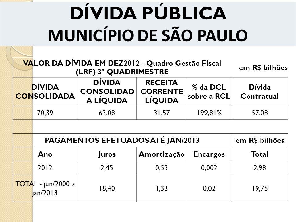 DÍVIDA PÚBLICA MUNICÍPIO DE SÃO PAULO VALOR DA DÍVIDA EM DEZ2012 - Quadro Gestão Fiscal (LRF) 3º QUADRIMESTRE em R$ bilhões DÍVIDA CONSOLIDADA DÍVIDA