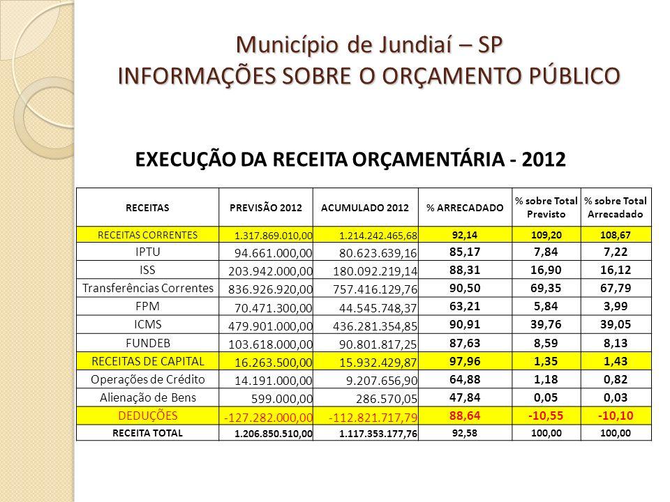 RECEITASPREVISÃO 2012ACUMULADO 2012% ARRECADADO % sobre Total Previsto % sobre Total Arrecadado RECEITAS CORRENTES 1.317.869.010,001.214.242.465,68 92