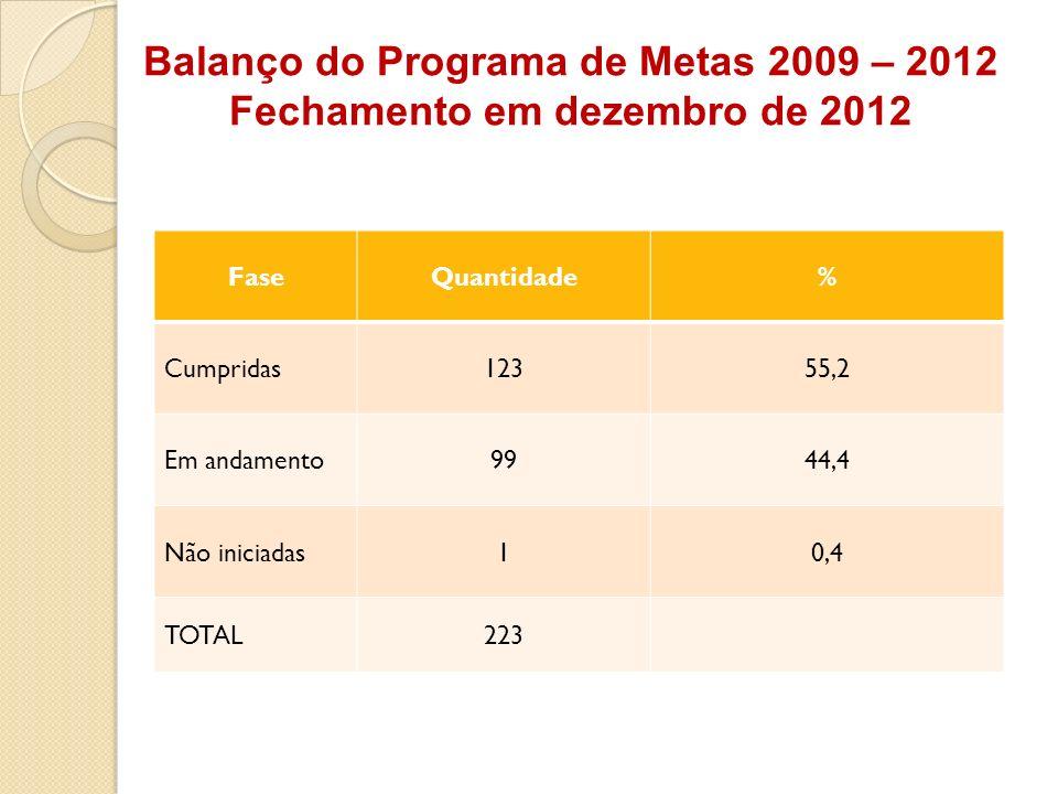 Balanço do Programa de Metas 2009 – 2012 Fechamento em dezembro de 2012 FaseQuantidade% Cumpridas12355,2 Em andamento9944,4 Não iniciadas10,4 TOTAL223