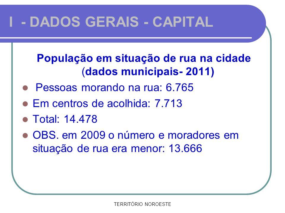 TERRITÓRIO NOROESTE I - DADOS GERAIS - CAPITAL População em situação de rua na cidade (dados municipais- 2011) Pessoas morando na rua: 6.765 Em centro