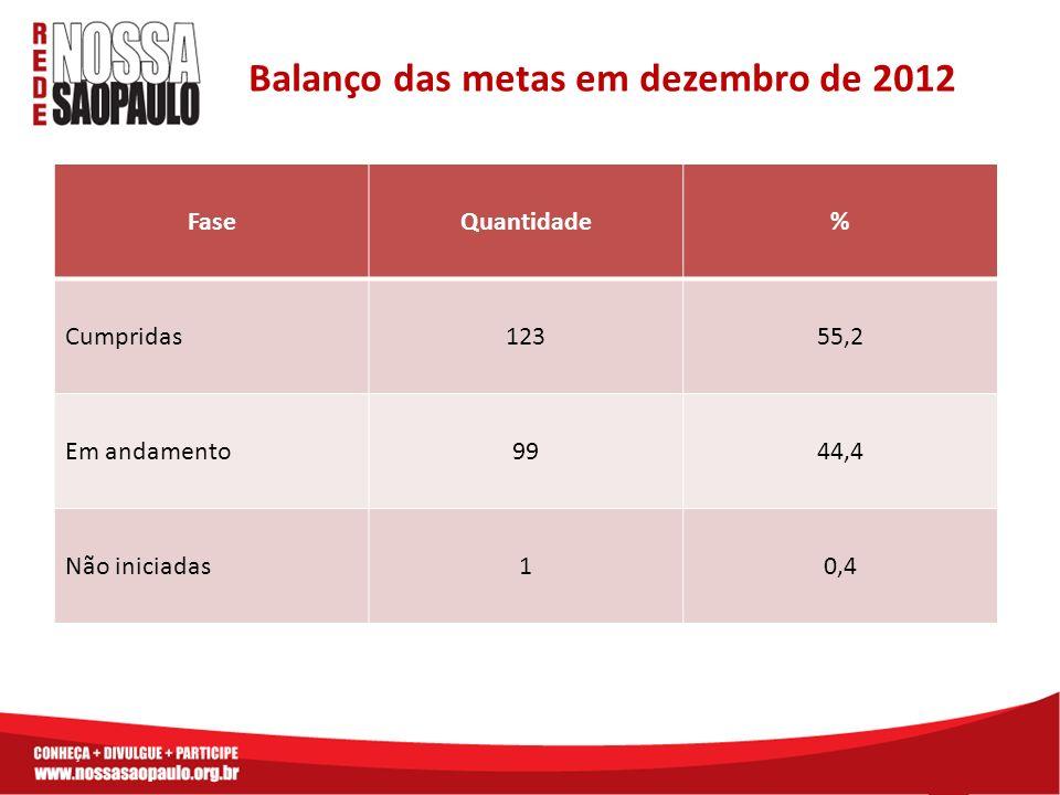 Balanço das metas em dezembro de 2012 FaseQuantidade% Cumpridas12355,2 Em andamento9944,4 Não iniciadas10,4