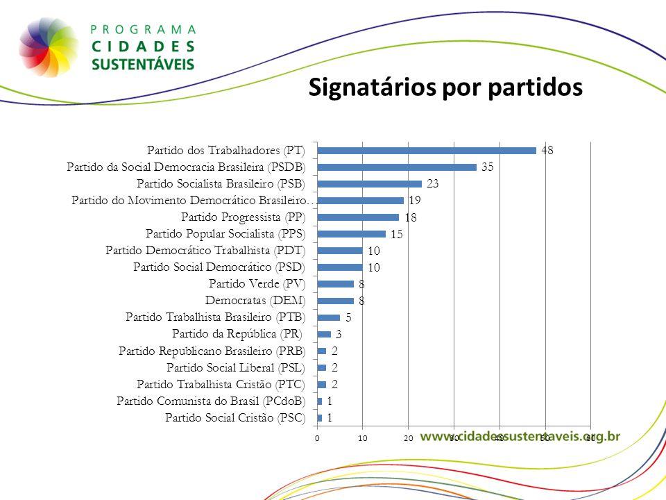 Signatários por partidos