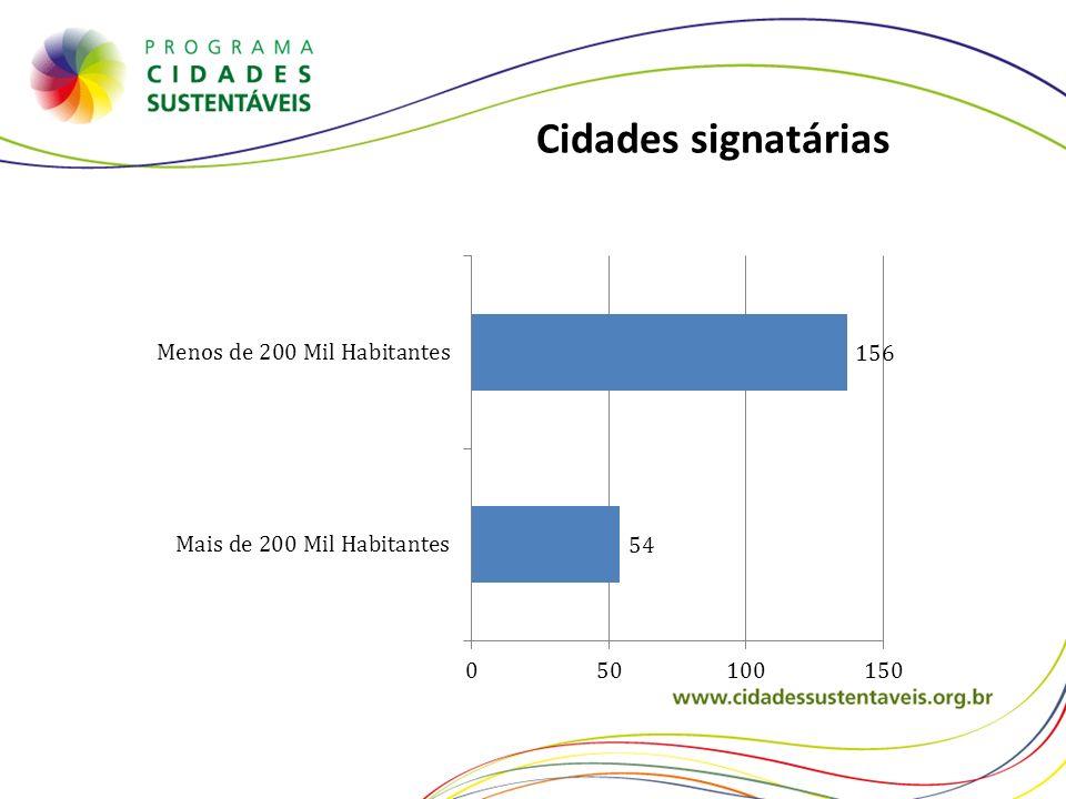 Cidades signatárias