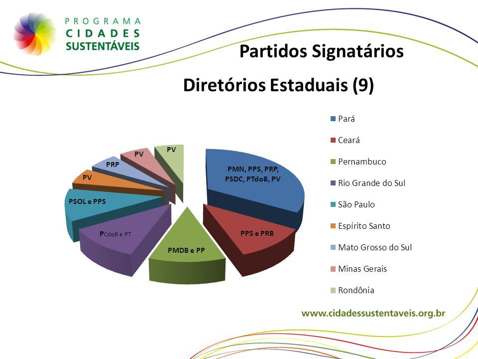 Diretórios Estaduais (9) Partidos Signatários
