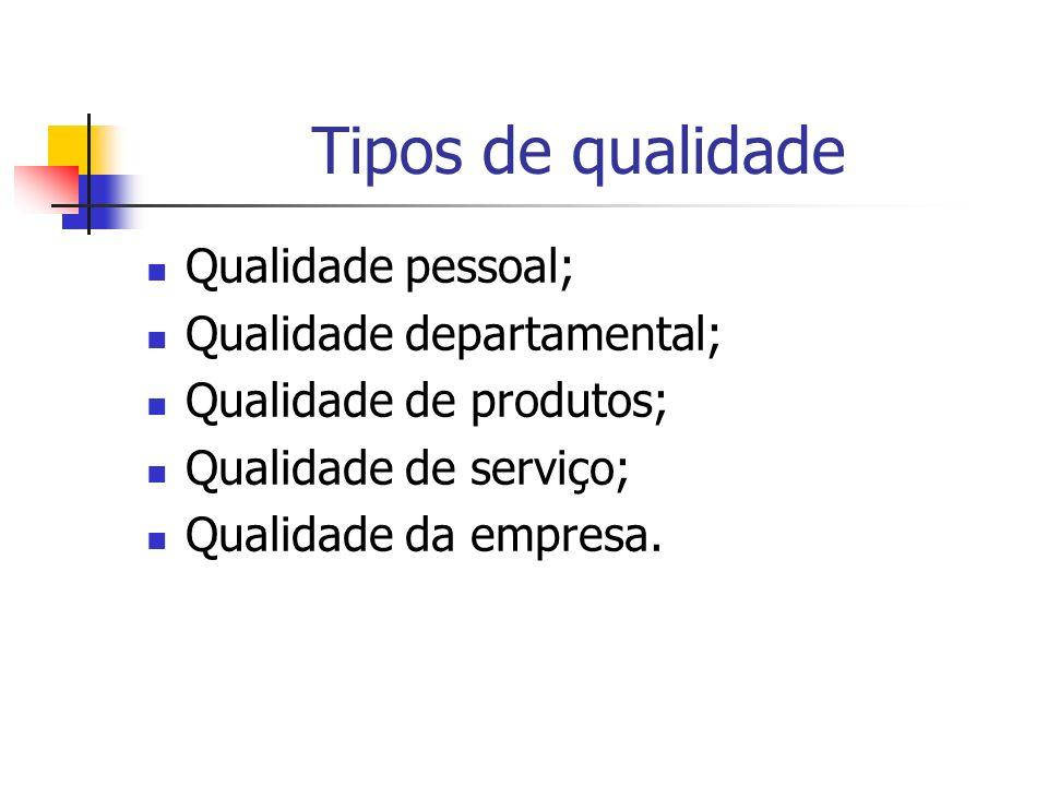 Ciclo da qualidade Qualidade pessoal Qualidade departamental Qualidade de produtos/ serviços Qualidade da empresa Clientes satisfeitos