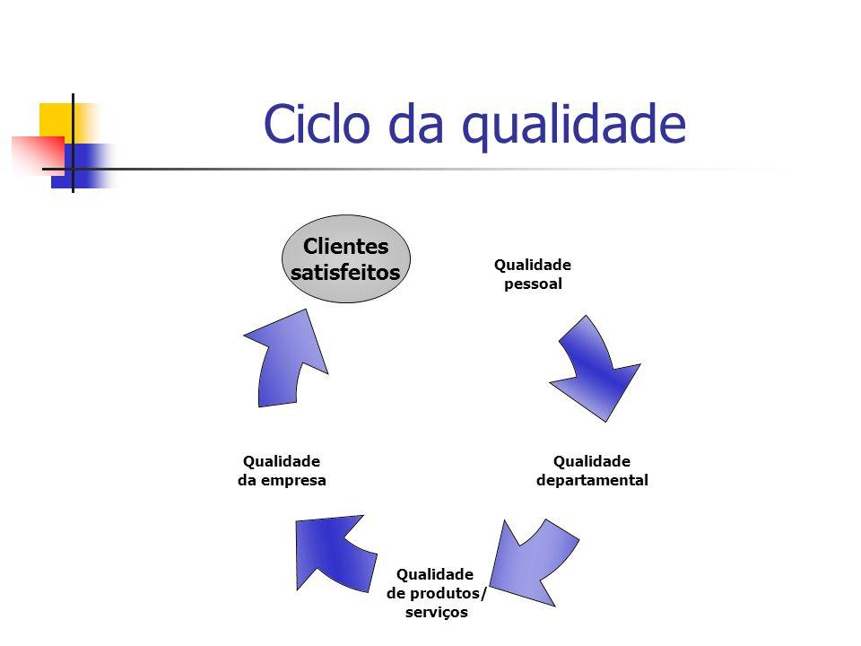 Qualidade pessoal A qualidade pessoal é a base de todas as outras qualidades; Clientes exigentes com elevados níveis de expectativa; A qualidade pessoal inicia uma reação em cadeia; Uma empresa de qualidade possui clientes internos e externos satisfeitos.