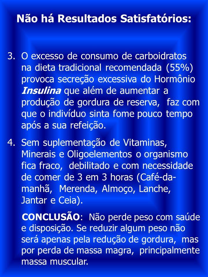 Não há Resultados Satisfatórios: 3.O excesso de consumo de carboidratos na dieta tradicional recomendada (55%) provoca secreção excessiva do Hormônio