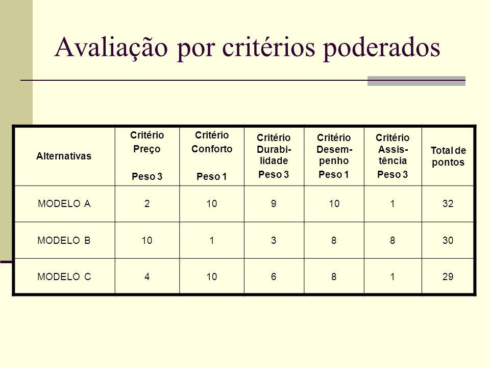 Alternativas Critério Preço Peso 3 Critério Conforto Peso 1 Critério Durabi- lidade Peso 3 Critério Desem- penho Peso 1 Critério Assis- tência Peso 3