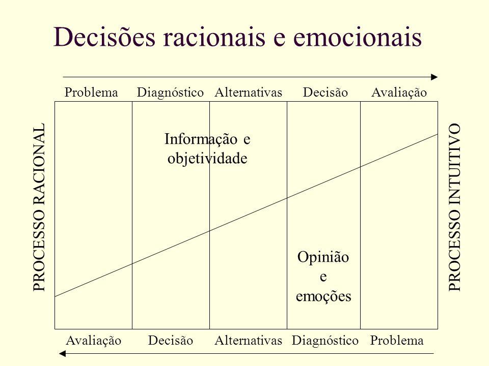 PROCESSO RACIONAL PROCESSO INTUITIVO ProblemaDiagnósticoAlternativasDecisãoAvaliação ProblemaDiagnósticoAlternativasDecisãoAvaliação Opinião e emoções
