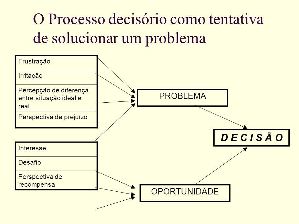 PROCESSO RACIONAL PROCESSO INTUITIVO ProblemaDiagnósticoAlternativasDecisãoAvaliação ProblemaDiagnósticoAlternativasDecisãoAvaliação Opinião e emoções Informação e objetividade Decisões racionais e emocionais