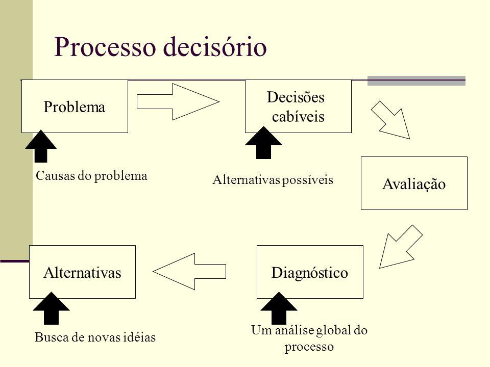 Diagrama de Ishikawa Princípio de Pareto 1 – Identificação do problema ou oportunidade 2 – Diagnóstico Brainstorming Brainwriting MDPO ou paradigma de Rubinstein 3 – Geração de alternativas Ponderação de critérios Análise do ponto de equilíbrio 4 – Escolha de uma alternativa Análise de vantagens e desvantagens Árvore de decisões Análise do campo de forças 5 – Avaliação da decisão Fase do processo Técnicas Fase do processo de tomada de decisão