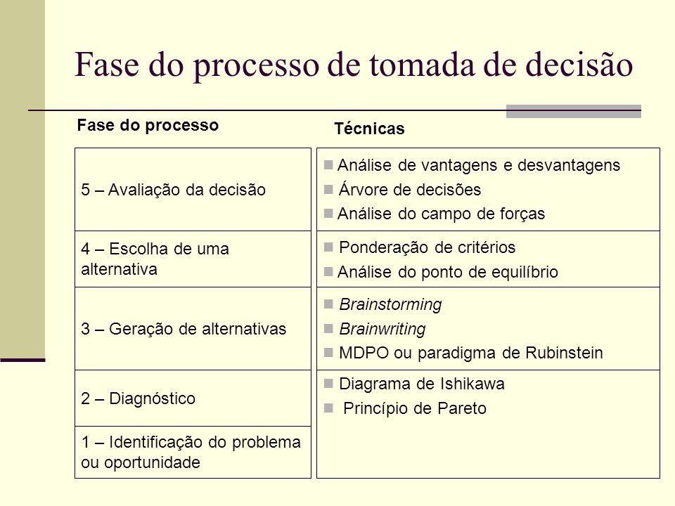 Diagrama de Ishikawa Princípio de Pareto 1 – Identificação do problema ou oportunidade 2 – Diagnóstico Brainstorming Brainwriting MDPO ou paradigma de