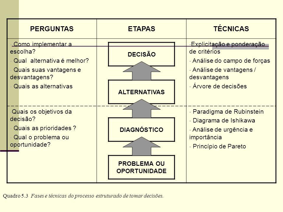 PERGUNTASETAPASTÉCNICAS - Como implementar a escolha? - Qual alternativa é melhor? - Quais suas vantagens e desvantagens? - Quais as alternativas - Ex