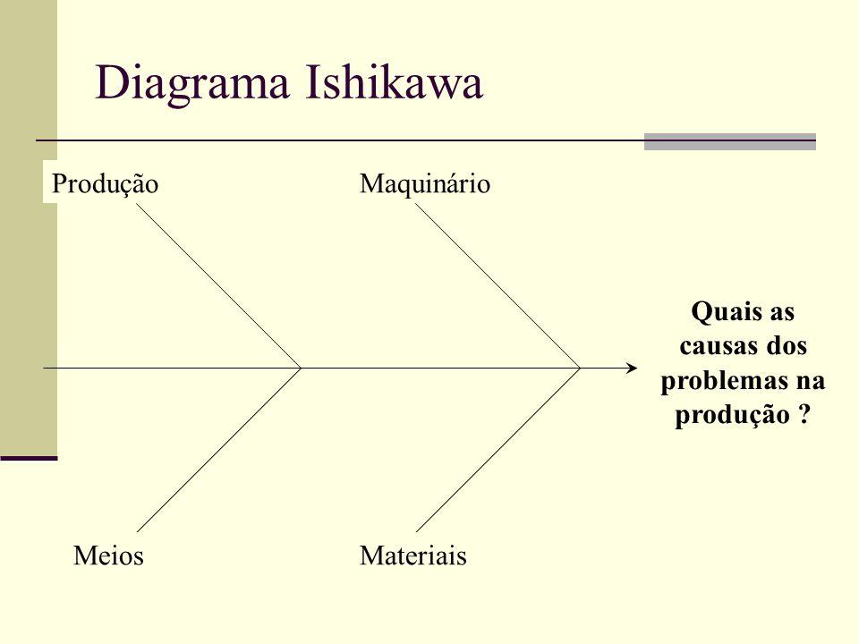 Quais as causas dos acidentes na produção.