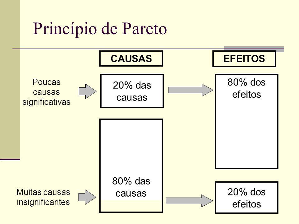 CAUSASEFEITOS 20% das causas 80% dos efeitos 80% das causas 20% dos efeitos Poucas causas significativas Muitas causas insignificantes Princípio de Pa