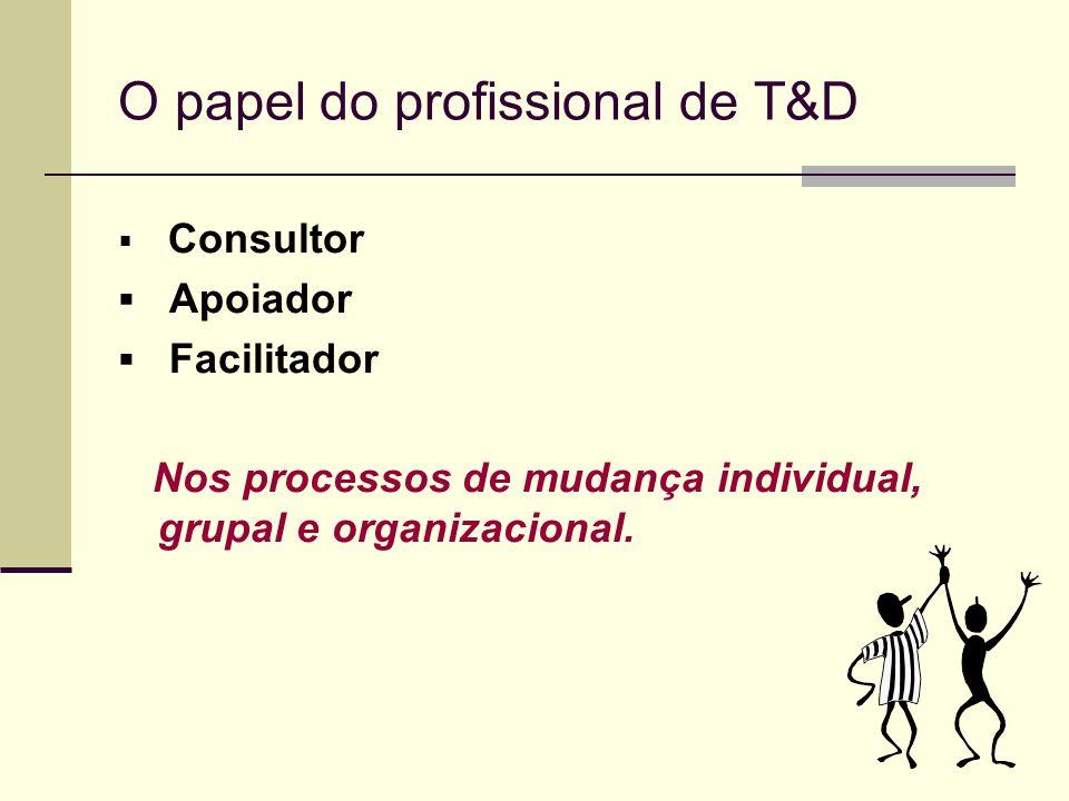 O papel do profissional de T&D Consultor Apoiador Facilitador Nos processos de mudança individual, grupal e organizacional.