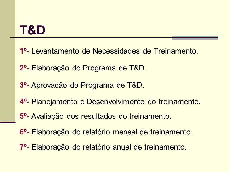 T&D 1º- Levantamento de Necessidades de Treinamento. 2º- Elaboração do Programa de T&D. 3º- Aprovação do Programa de T&D. 4º- Planejamento e Desenvolv