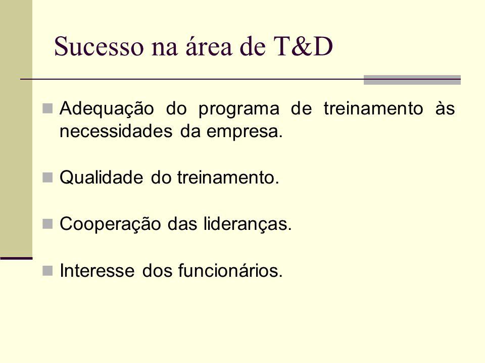 Sucesso na área de T&D Adequação do programa de treinamento às necessidades da empresa. Qualidade do treinamento. Cooperação das lideranças. Interesse